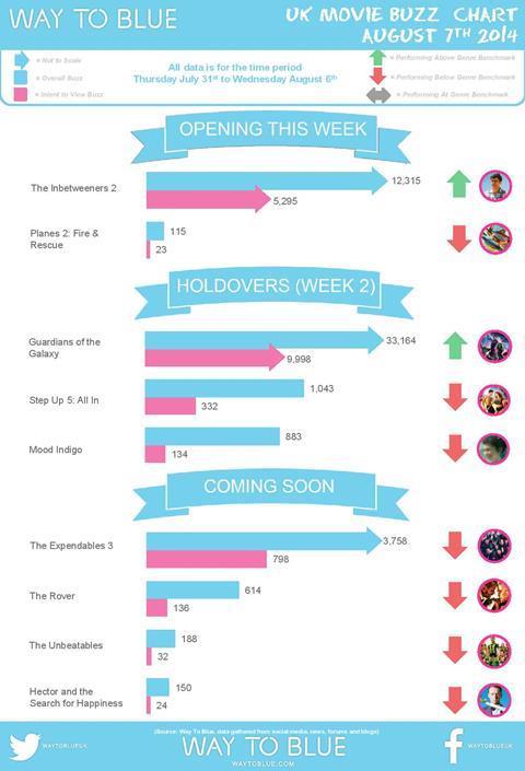 UK Buzz Chart August 7 2014