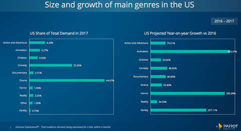 Size and growth of genres in SVOD North American 2017 (Parrot Analytics)