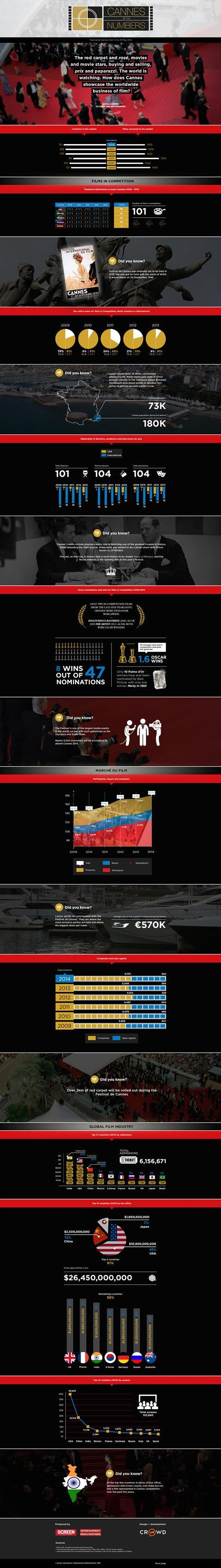 Cannes 2014: Infographic