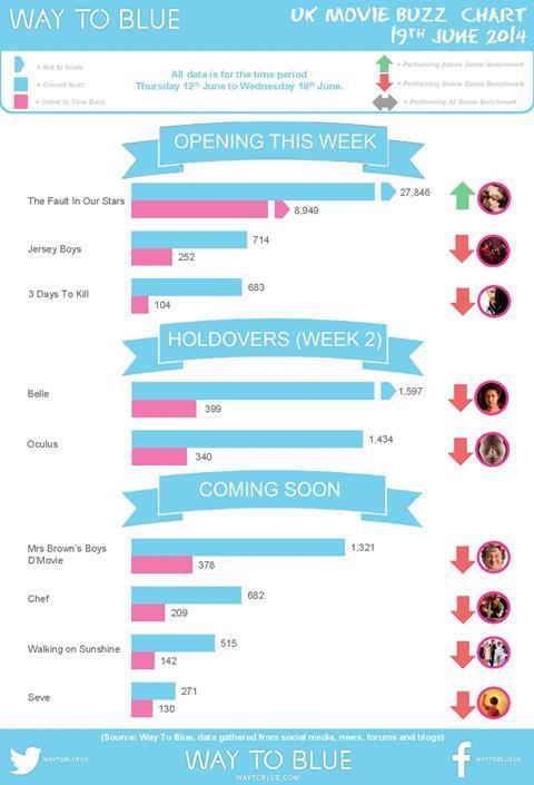UK Buzz Chart June 19 2014