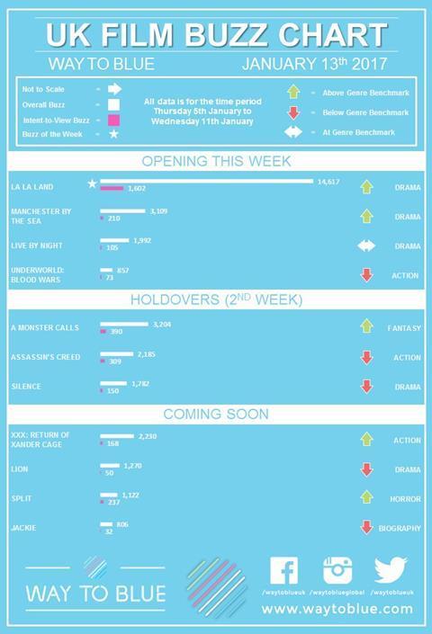 UK Buzz chart Jan 13