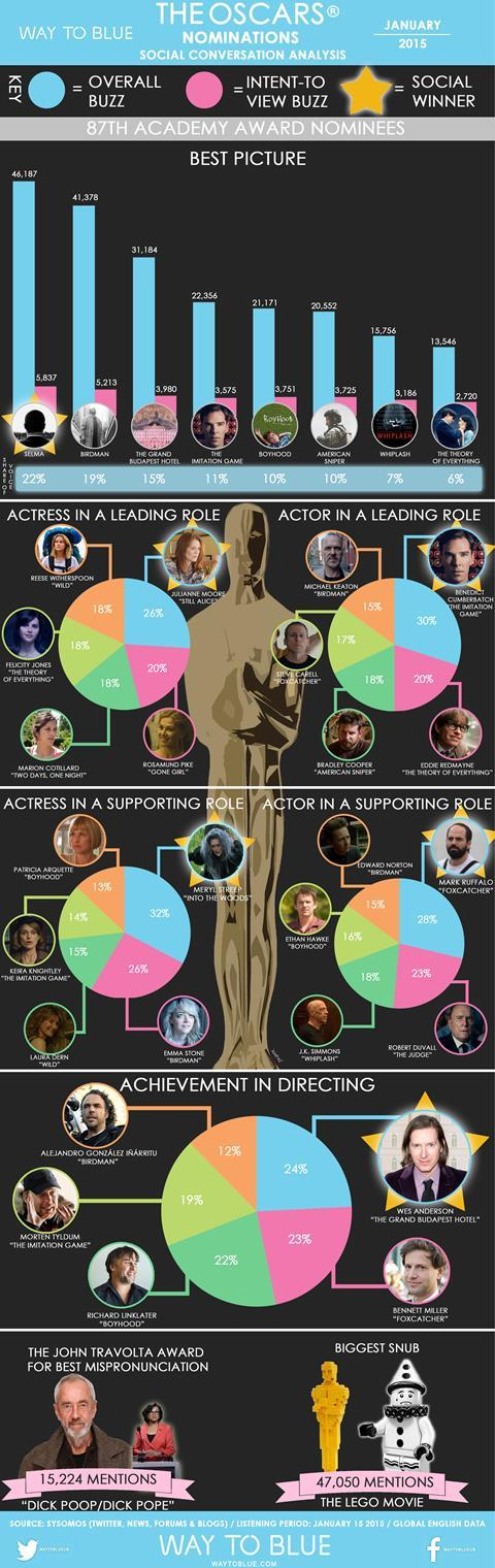 Oscars 2015 Nominations infographic