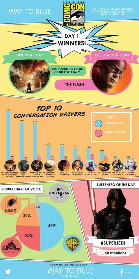 Comic Con, day 1, infographic