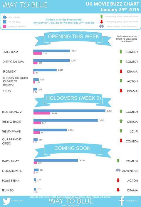 UK Buzz Chart January 29 2016