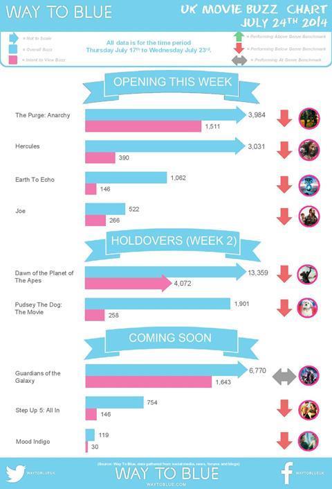UK Buzz Chart July 24 2014
