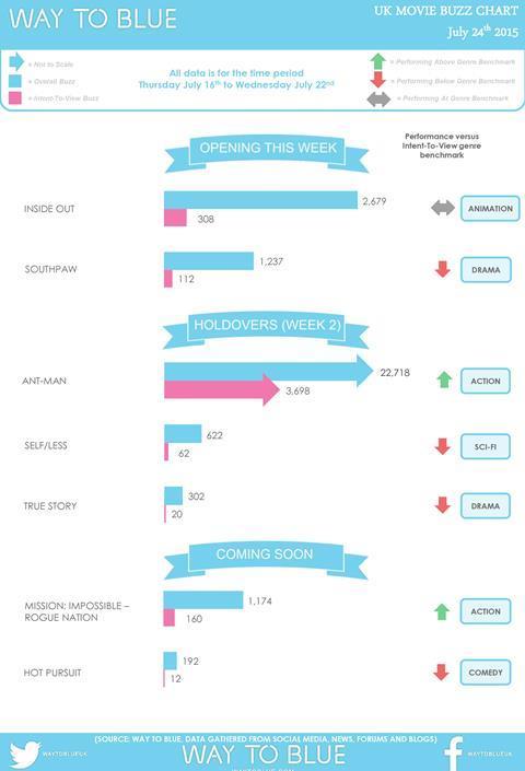 uk buzz chart 23 july