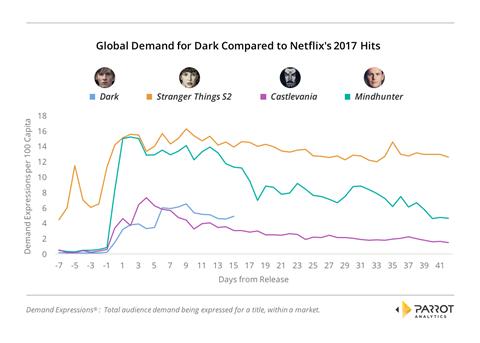 Is dark netflix's newest global hit  chart2.1
