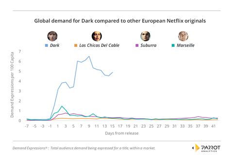 Is dark netflix's newest global hit  chart1.1