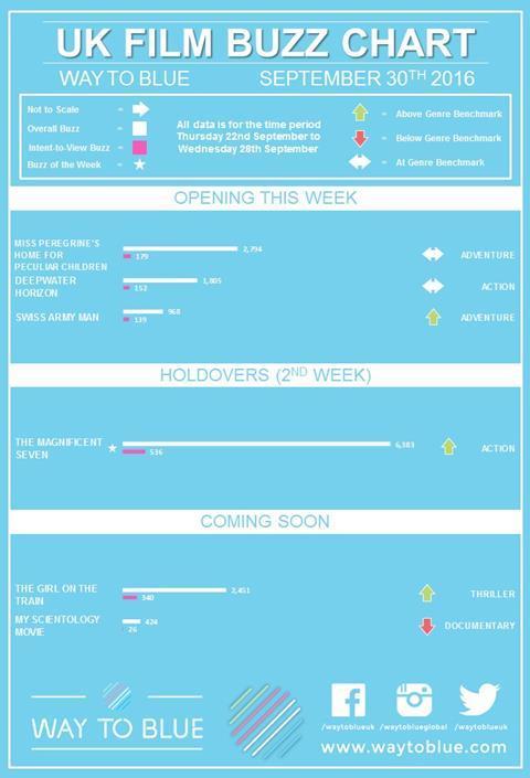 UK buzz chart Sept 30