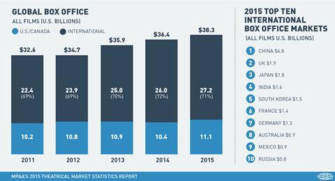 Global Box Office 2011 2015