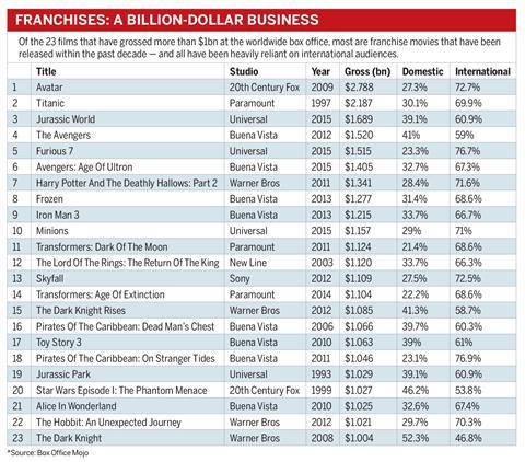 Blockbuster franchises box office