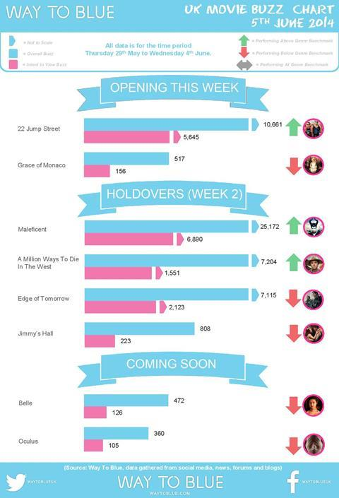 UK Buzz Chart June 5 2014