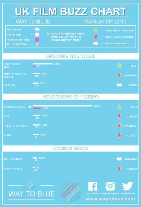 UK buzz chart Mar 31