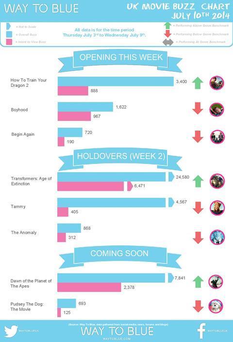 Buzz Chart UK June 10 2014