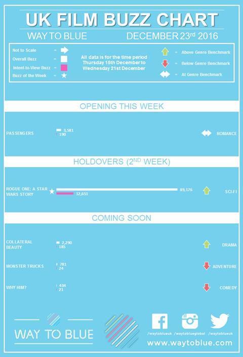 UK Buzz chart Dec 23