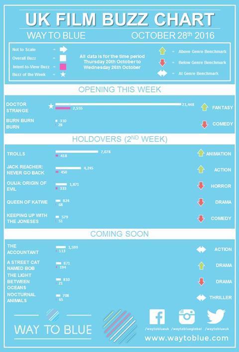 UK Buzz Chart 28th October