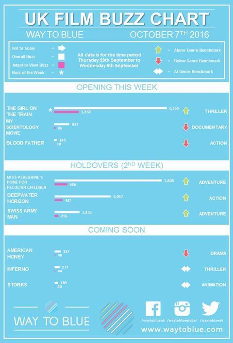 Uk Buzz chart Oct 7