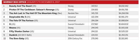 Norway box office