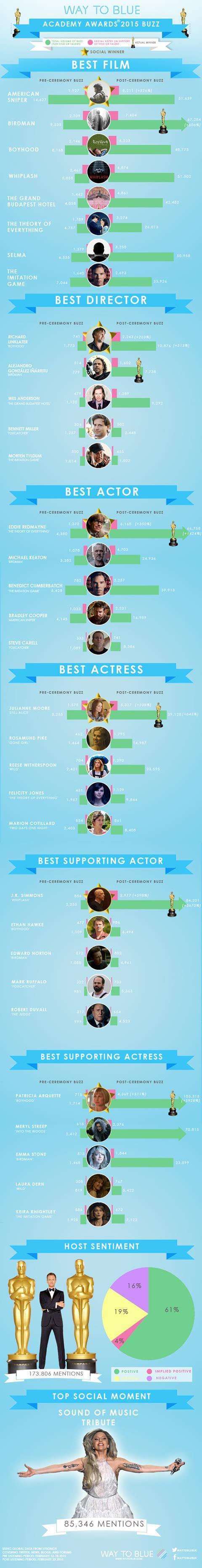 Oscars 2015 social buzz