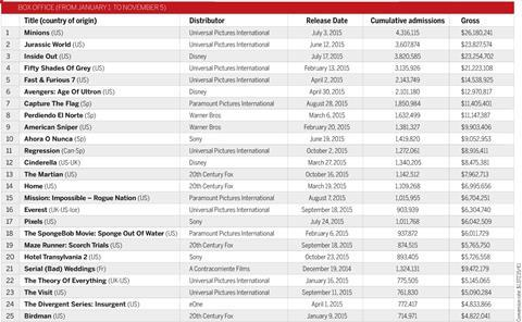 Box Office 2015 Spain