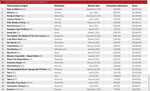 Box Office 2015 Germany