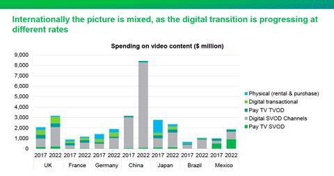 Chart 1: international digital transition