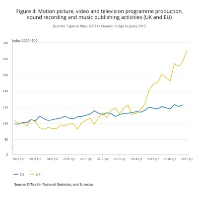 Film sector growth 2
