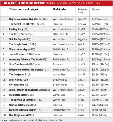 UK and Ireland box office summer 2016