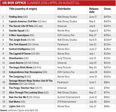US Box Office Summer 2016