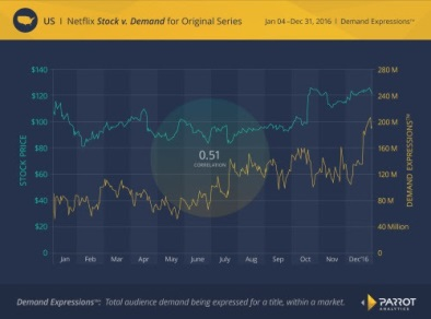 Netflix stock correlation chart